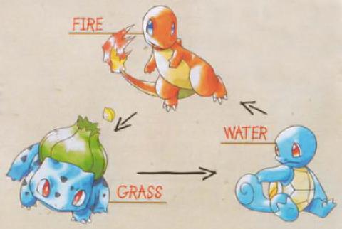 0143.Starter_Pokemon.png-610x0